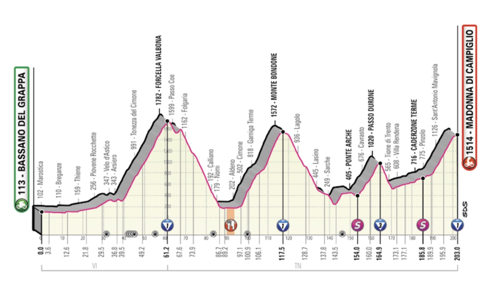 Giro stage 9 betting what does the song bet on it mean