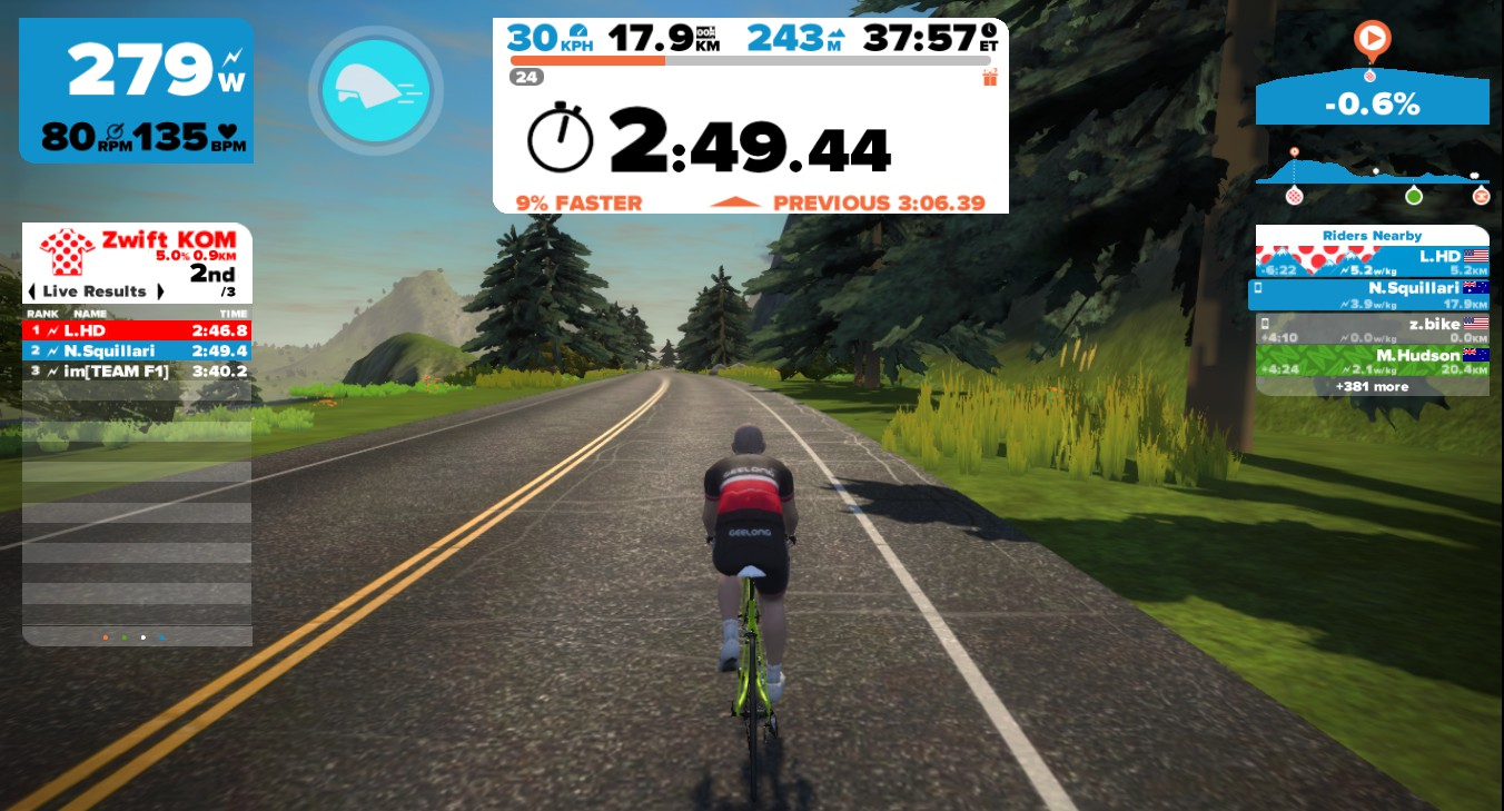 An increase of 30W on the KOM lead to a 17-second improvement. And even with a lower power on the flats and downhills, the variable power strategy proved better than riding a constant power throughout.