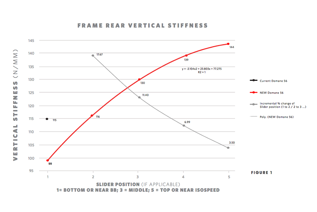Trek-supplied data showing the difference in ride quality between the various rear IsoSpeed settings. Photo: Trek Bicycle Corporation.