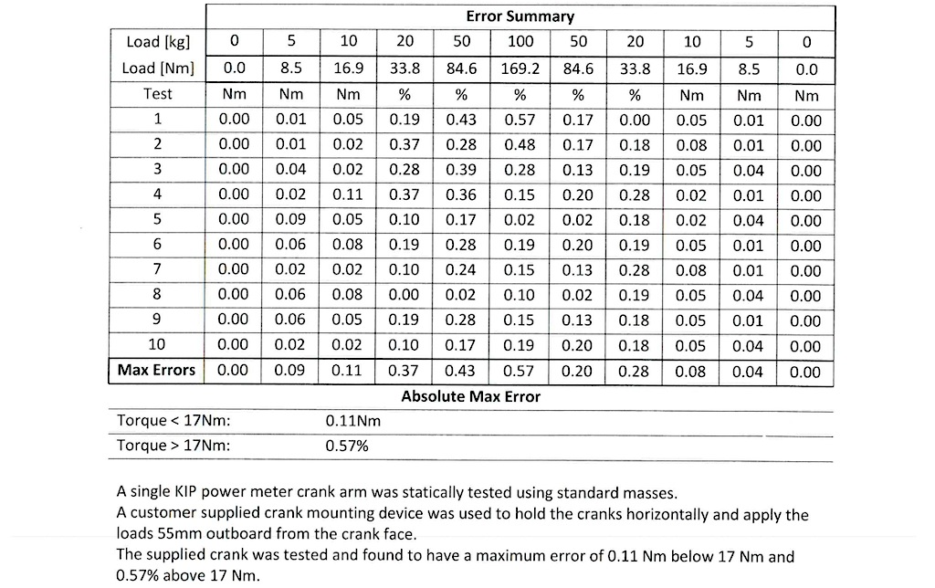 Summary of independent static load testing performed on the InfoCrank June 2014. Absolute or percent deviation are shown for a range of loads over a series of ten tests.