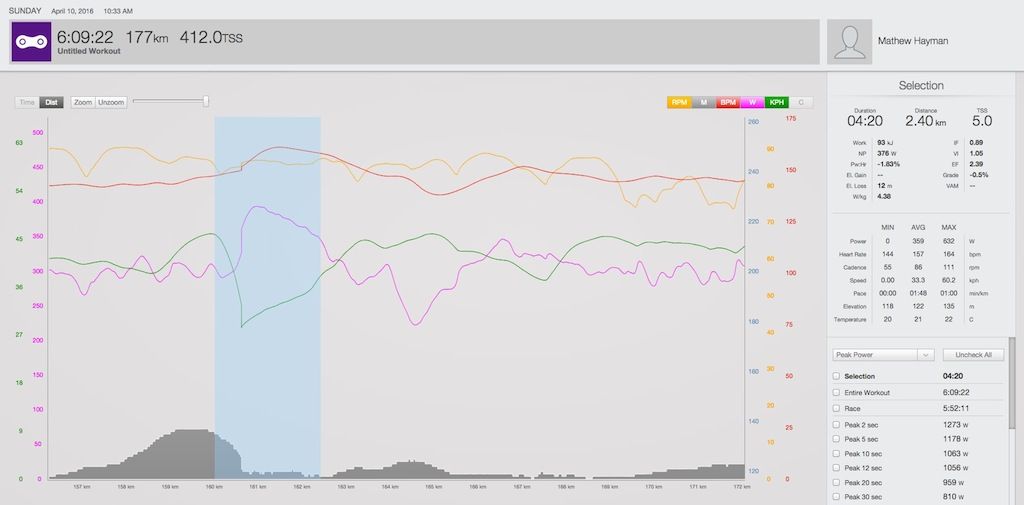 Notice how Hayman's speed (green line) drops and his power (pink line) increases as he hits the Forest of Arenberg (the highlighted section).