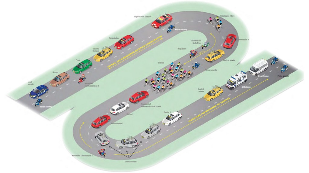A diagram from the UCI's training manual for road commissaires, showing the order of vehicles in the race convoy.