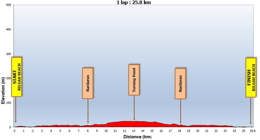 Cycling_profile_for_Baku_2015,_time_trial