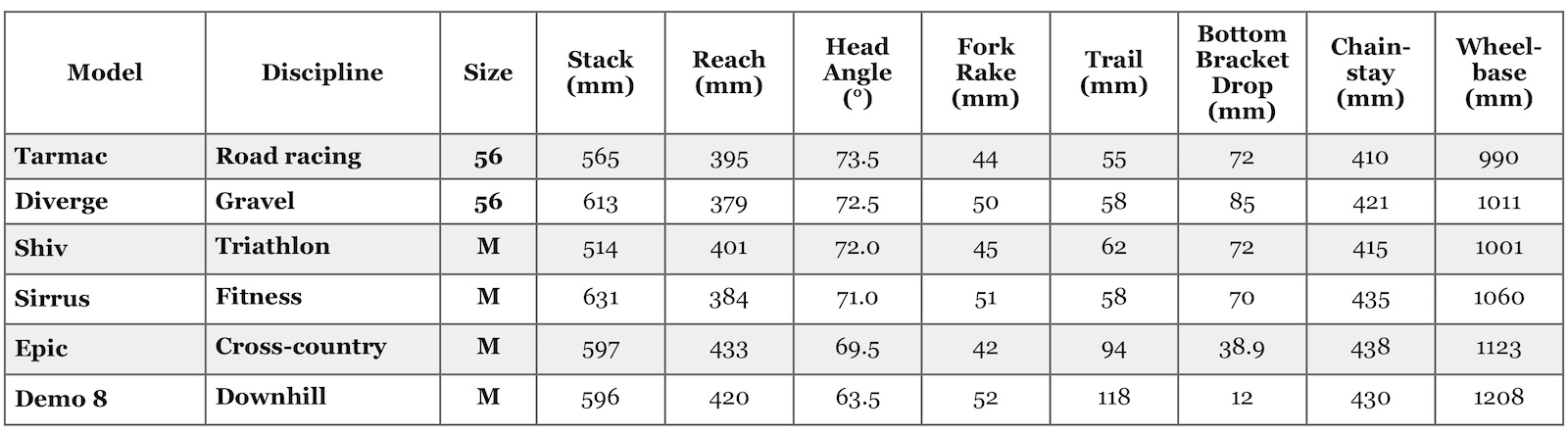 geometry tables for different riding disciplines