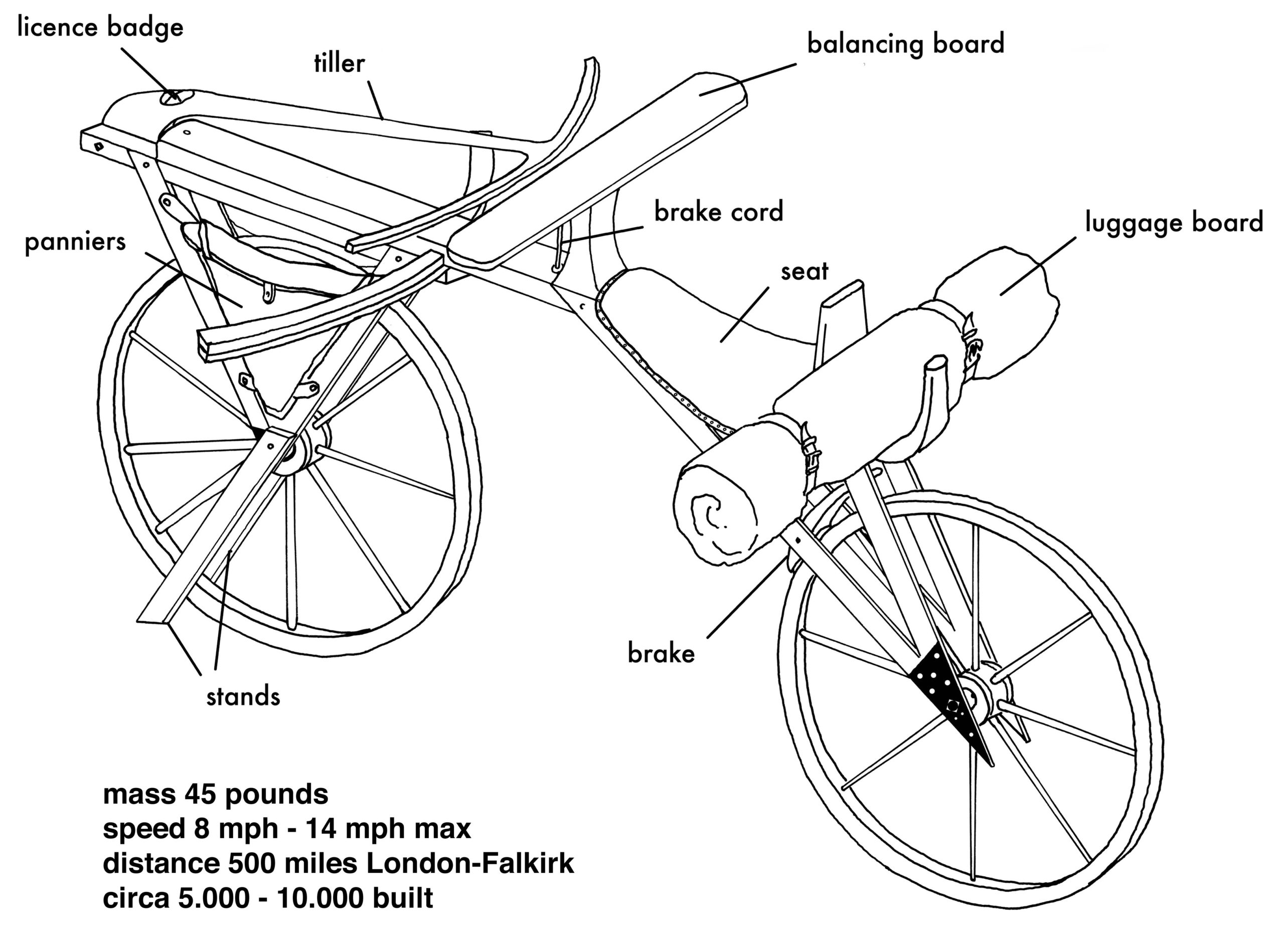 Schematic of Drais bike courtesy of Hans-Erhard Lessing.