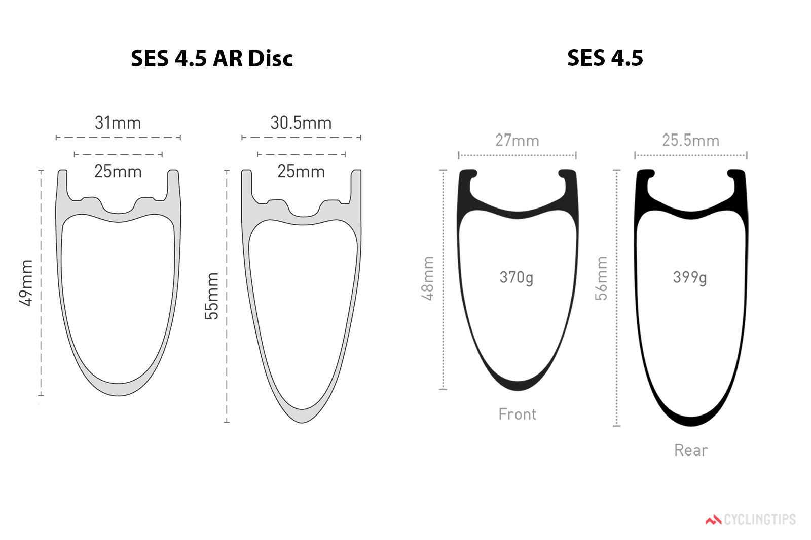 The SES 4.5 AR Disc rims are each 29-39g lighter than the SES 4.5 ones, despite being 4-5mm wider in both internal and external width. Photo: Enve Composites.