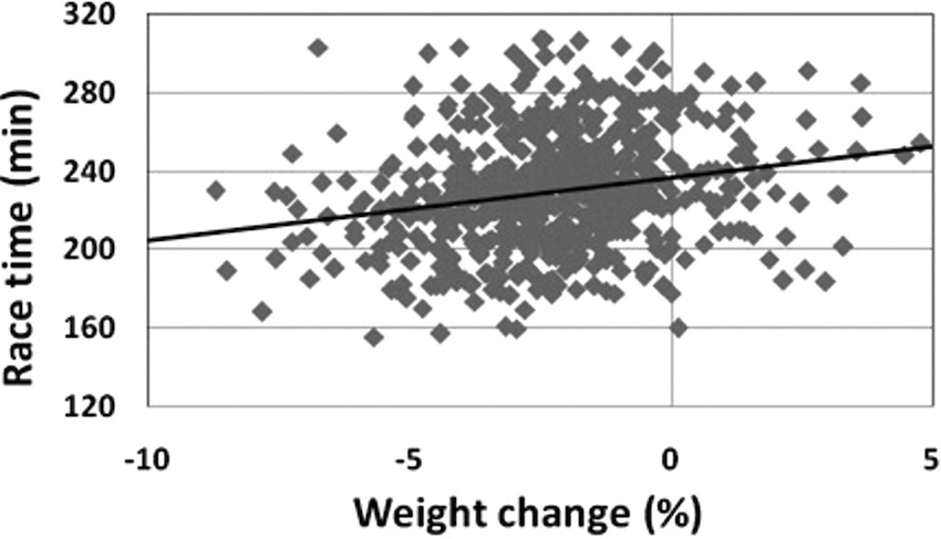 Figure 2: Relationship between weight loss and finish times in 643 marathon runners. Source: Zouhal et al. (2009).