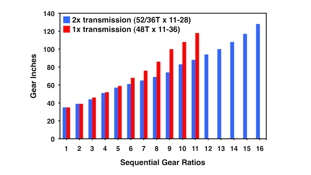 Figure 1: Comparison of gear ratios for a sub-compact 2x transmission with an equivalent 1x transmission. Redundant gear ratios have been removed for the 2x transmission.