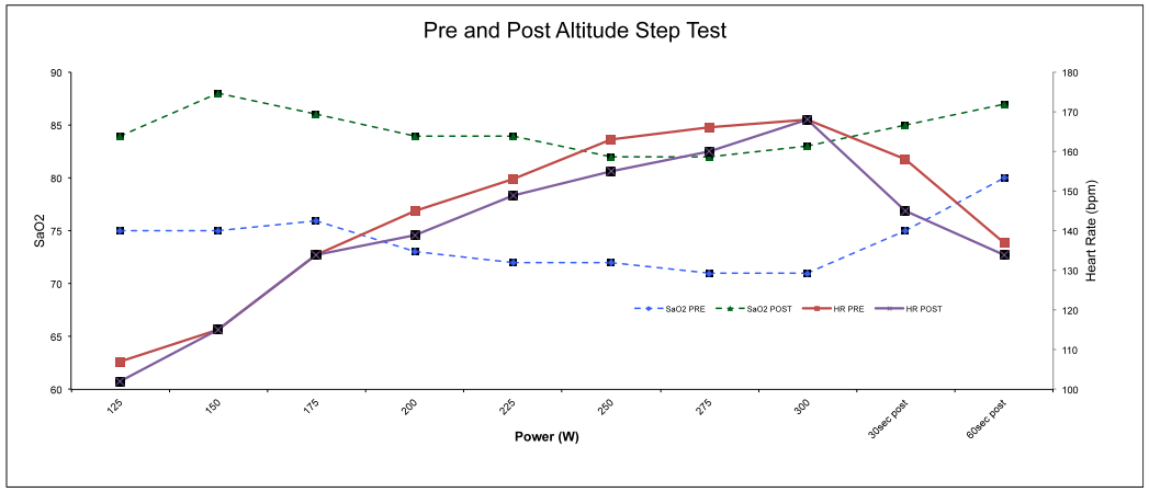 Figure 2: The effect of simulated altitude training on power output and blood-oxygen saturation. The dashed blue line (pre-training oxygen saturation) and green line (post-training oxygen saturation) show that Stephen was able to maintain a greater concentration of oxygen in his blood for a given power output. The solid red (pre-training heartrate) and purple (post-training heartrate) lines show that for a given power output, Stephen's heartrate dropped as a result of the training.