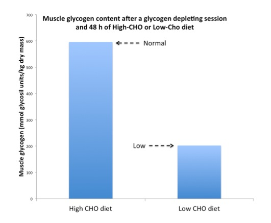 Figure 6. After an intense cycling session muscle glycogen (the main CHO pool) goes back to normal values with a normal diet but remains depleted if following a LCHF diet. Based on data from Arkinstall et al 2004 (1).