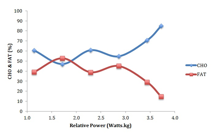 Figure 2: percentage fat and carbohydrate use during incremental cycling exercise (Athlete 2).