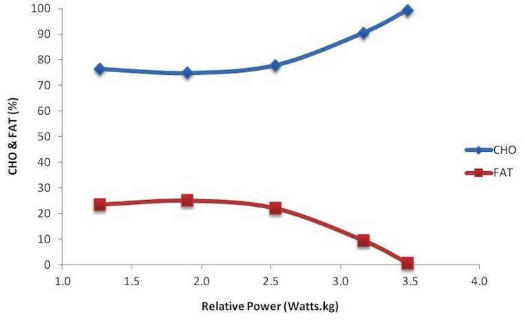 Fat vs carbohydrate use by relative power