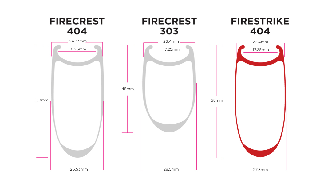 """Zipp's latest """"Firestrike"""" rim profile is extremely fat and blunt. Recommended tire size is no wider than 25mm. Photo: Zipp."""