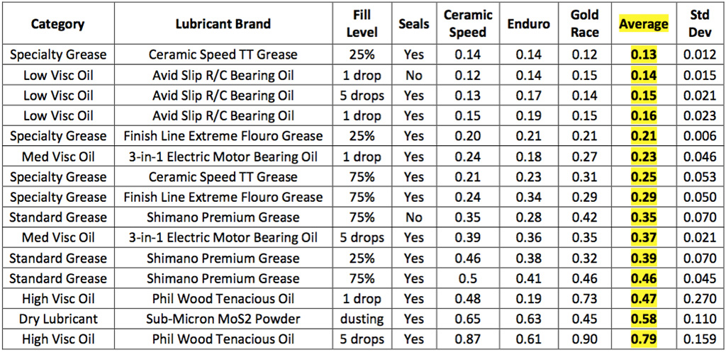The full table of data reveals some interesting results.