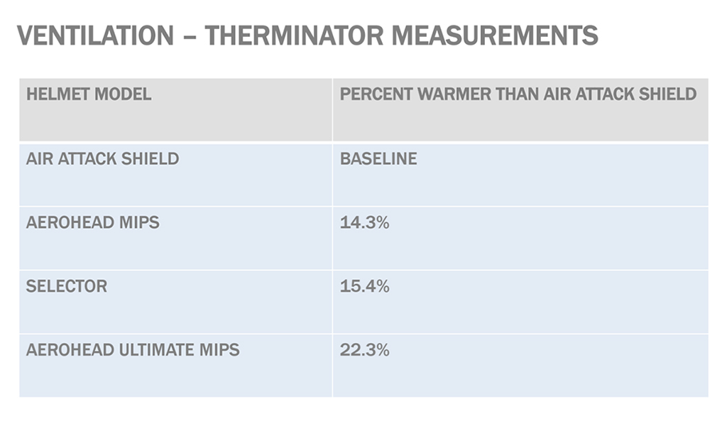 The ventilated Aerohead MIPS is slightly cooler than the current Selector while the non-ventilated Aerohead Ultimate MIPS is a fair bit warmer, according to company-supplied data. Photo: Giro