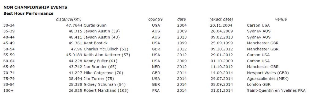 Current UCI Hour Records held by Masters categories
