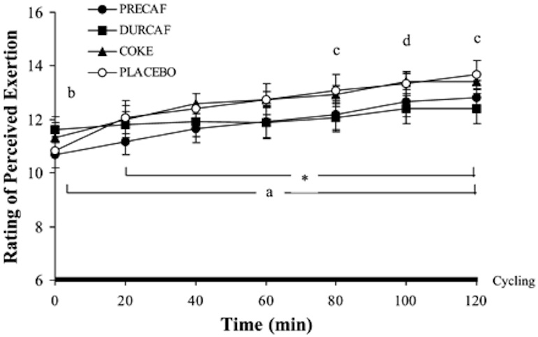 Figure 1: Effect of Precaf, Durcaf, or Coke treatments on ratings of perceived exertion during 2-h steady-state cycling at 70% of VO2peak. Values are means ± SE for 12 subjects. All differences are significant at P ? 0.05: * main effect time, all time points different from t= 10 min; a main effect treatment, Precaf  Precaf and Placebo;c Precaf and Durcaf J Appl Physiol 93:990-999, 2002.