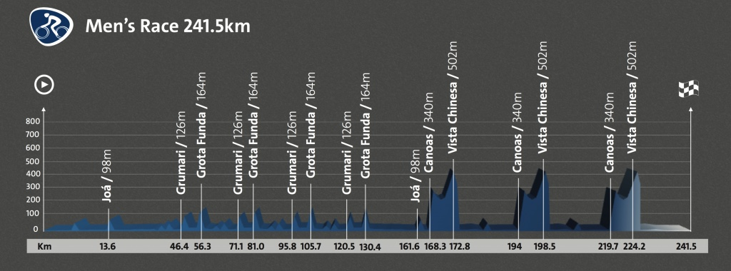 The Grumari and Grota Funda climbs used early in the road race will also feature on the time trial course; elite men will do two laps of a circuit during the time trial, climbing Grumari and Grota Funda twice. The road race then tackles the Vista Chinesa climb three times before a flat run-in to the finish.