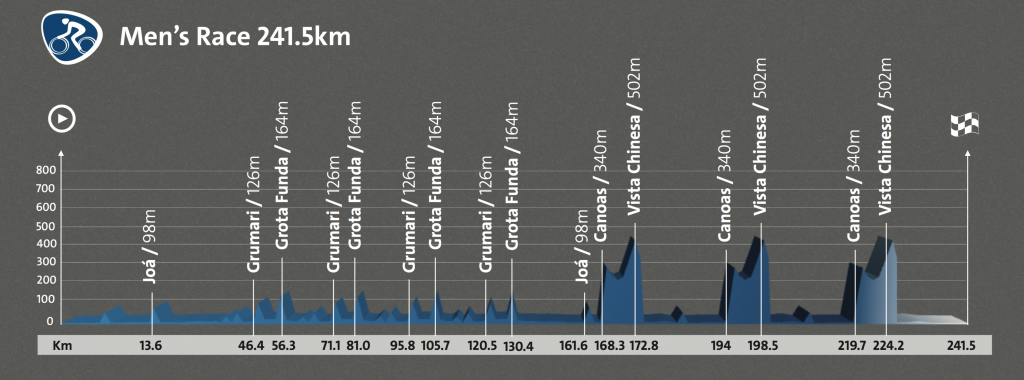 2016 Olympic road race profile