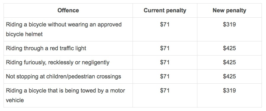 The penalties for cyclists before March 1 (left) and the penalties that are currently in effect (right).