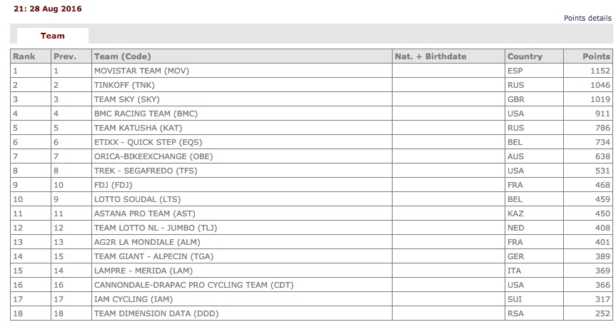 The UCI WorldTour team rankings, as of August 28 (i.e. before the Vuelta).