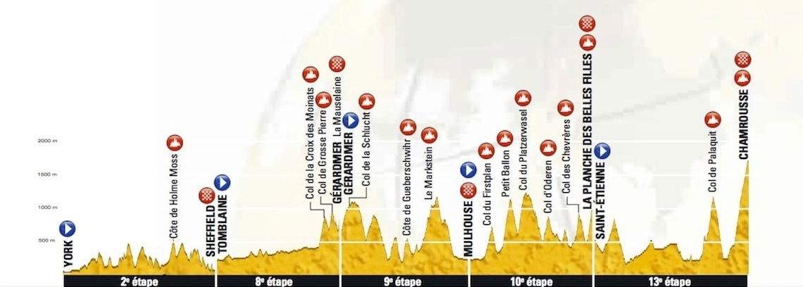 2014 Tour de France summit finishes: stages 2, 8, 9, 10, and 13