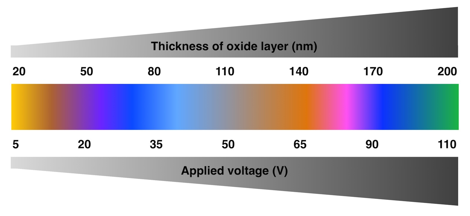 Figure showing the relationship between the voltage used for anodisation, the thickness of the oxide layer formed, and the colour that is perceived.