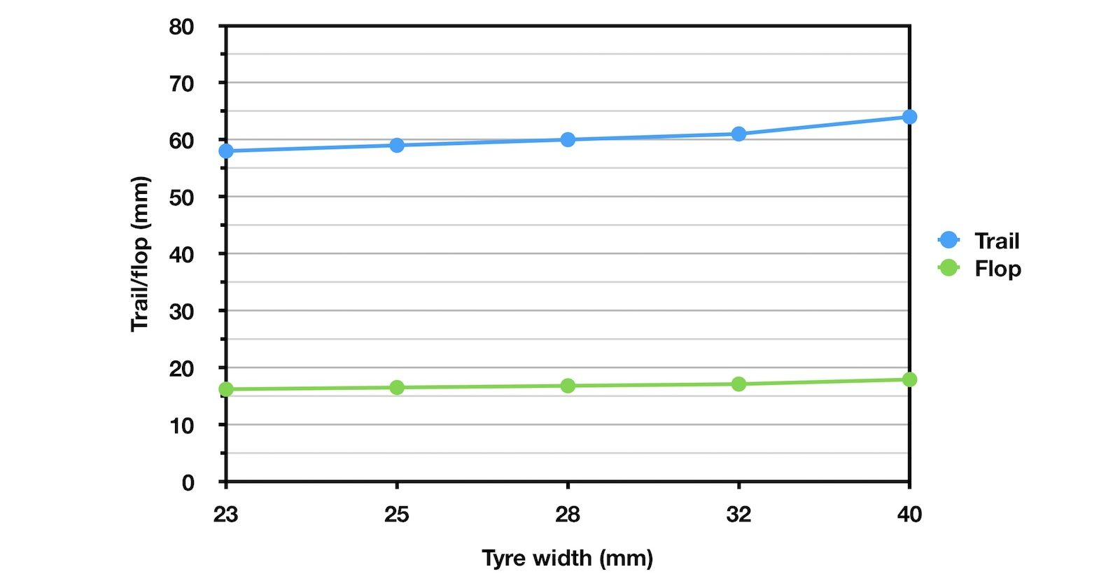 graph showing how trail and wheel flop increases with the width of the front tyre