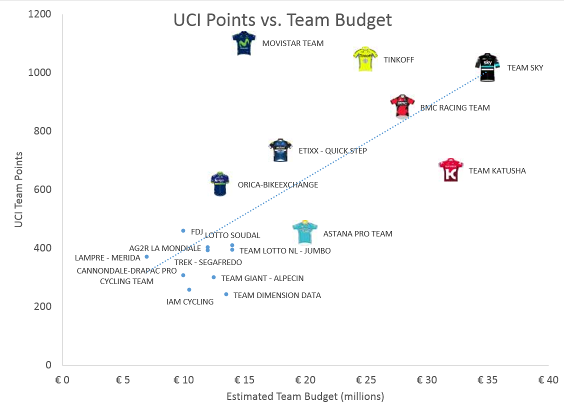 UCI points vs team budget. How far above or below the linear regression line illustrates how each team is performing relative to their expectation (based on budget)