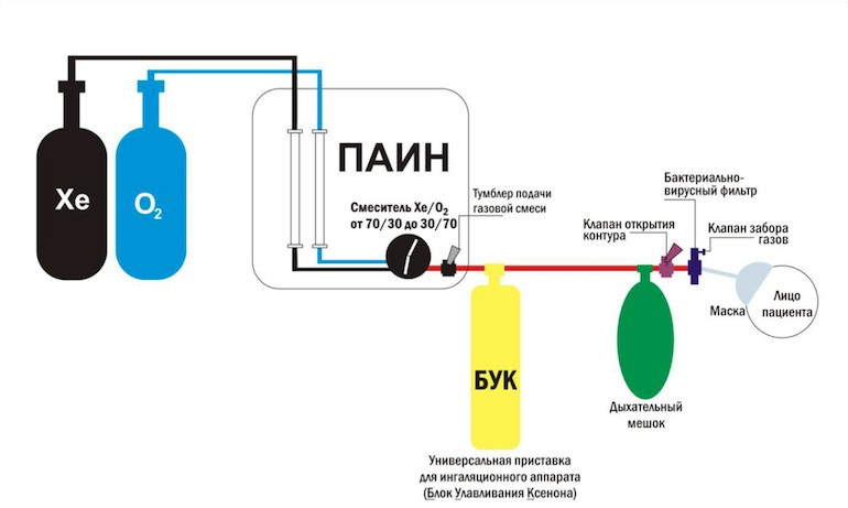 The apparatus used to administer xenon to athletes, as featured in a 2010 document from the Russian State Research Institute of the Ministry of Defence.