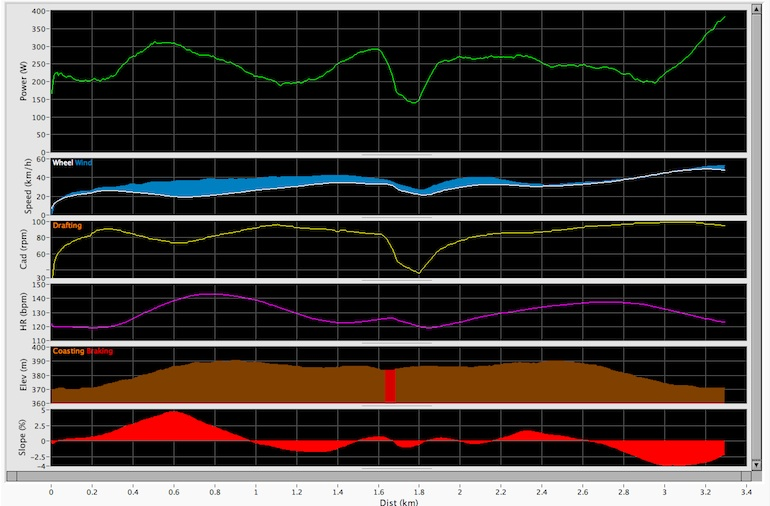 Resuts of the calibration ride which requires an out and back 1.6km ride. Green is power, blue is the wind, yellow is the amount of drafting, purple is heartrate, the brown graph shows coasting and braking, and the bottom field shows elevation.