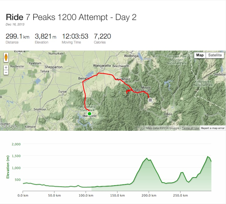 Click here to see Joel's Strava file from this section of the ride.