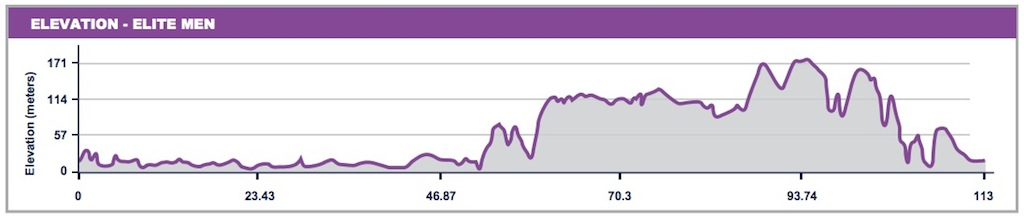 Profile for the Surf Coast Loop portion of the course.