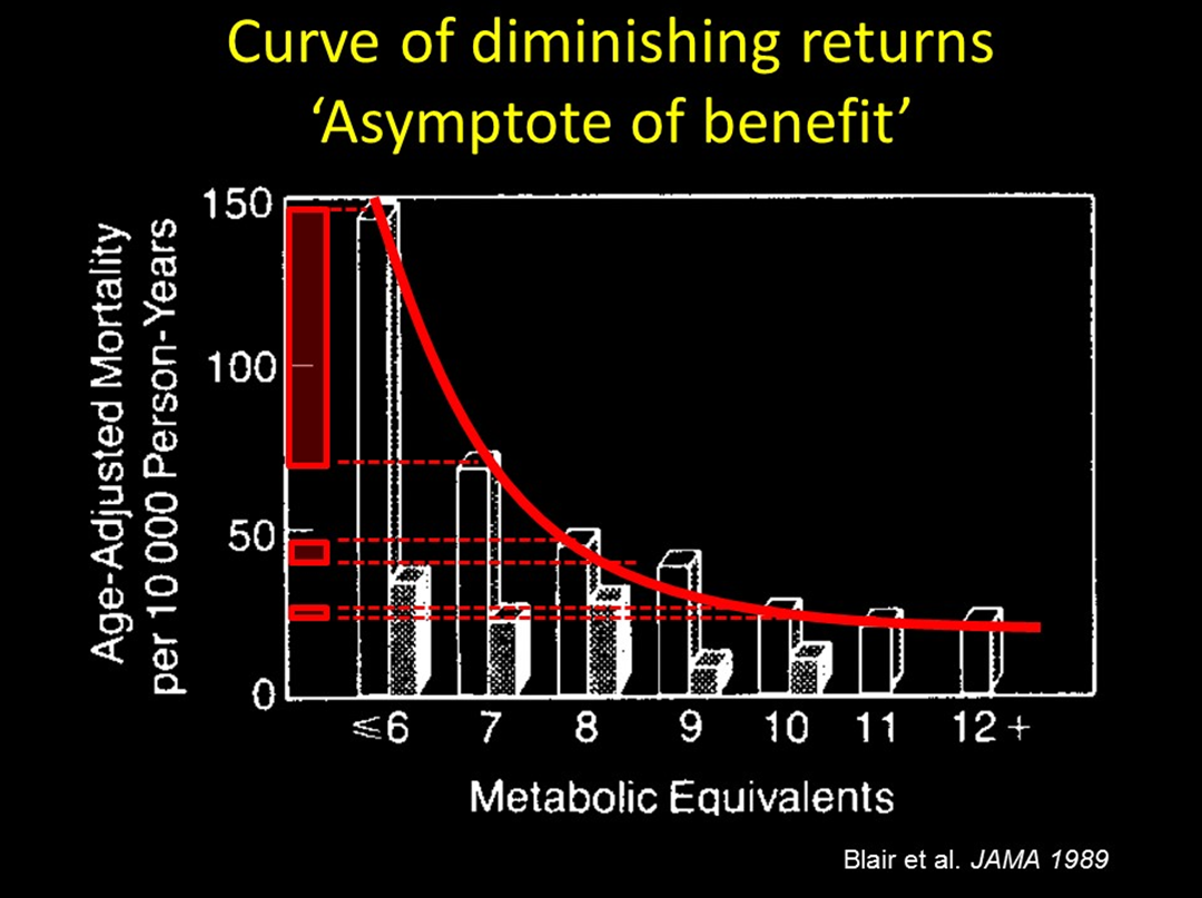As a person improves fitness from very unfit (less than 6 METS) to average fitness (7 or 8 METS) there is a substantial improvement in average expected length of life. However, beyond average fitness, gains are relatively slight.
