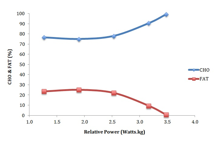 Figure 1: Percentage fat and carbohydrate use during incremental cycling exercise (Athlete 1).