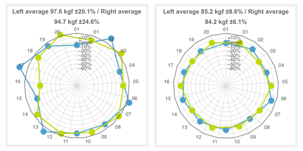 Figure 2: Spoke tension measurements showed that this wheel was over-tensioned and in need of work to even it out (left panel). Once the wheel was re-tensioned, there was much less variation (right panel).