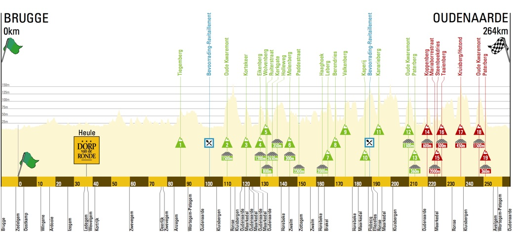 Tour of Flanders 2015 course profile. Click on image to enlarge.