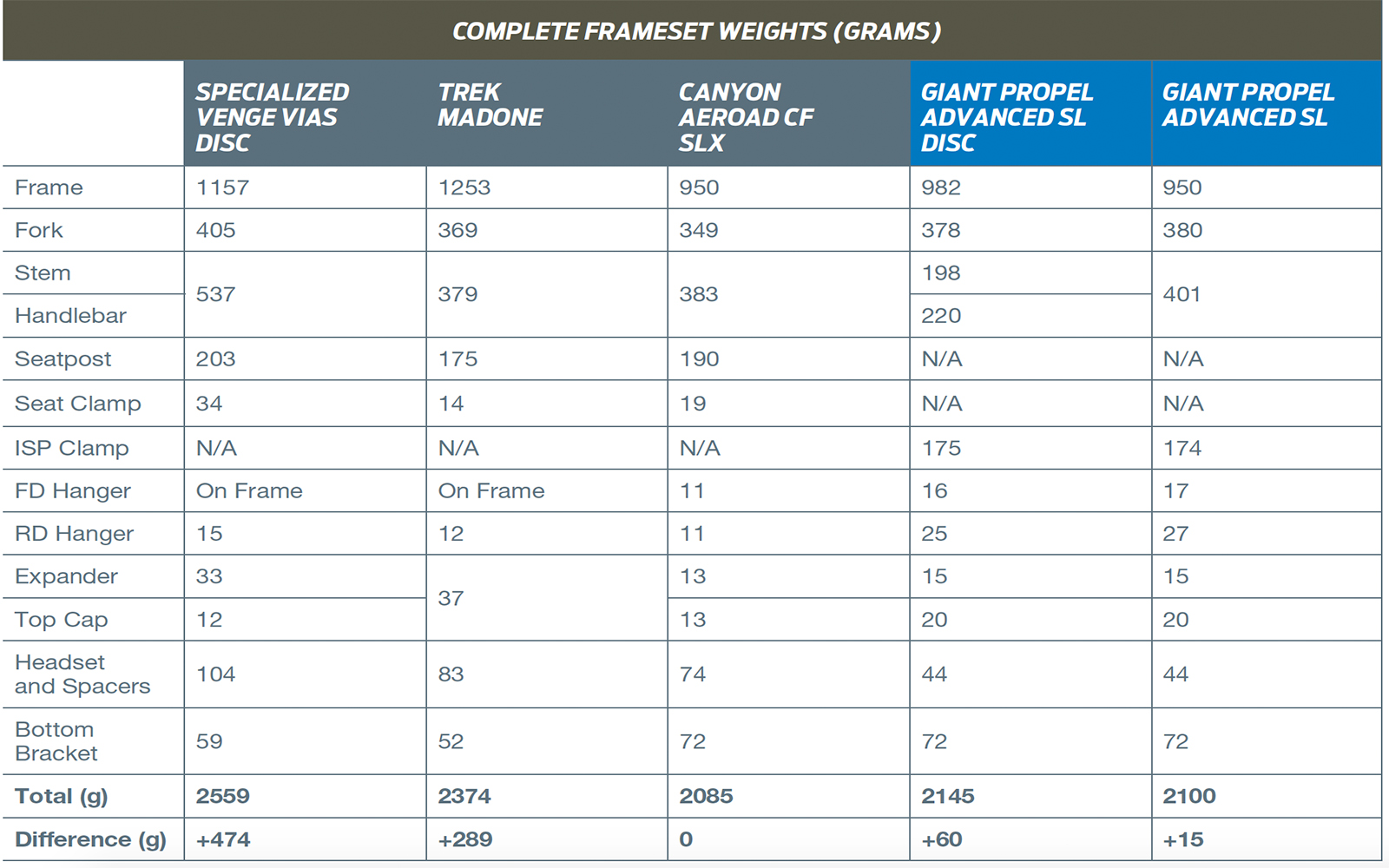giant-propel-sl-disc--frame-weight-chart