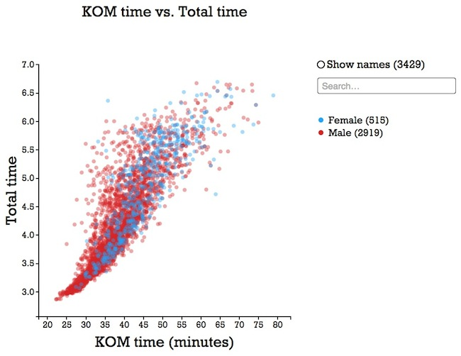 An excellent visual of the KOM times versus total time at Amy's Gran Fondo. Head here to search for your own name to see how you went.