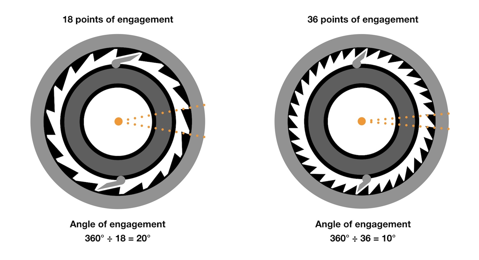 influence of points of engagement on angle of engagement for a hub