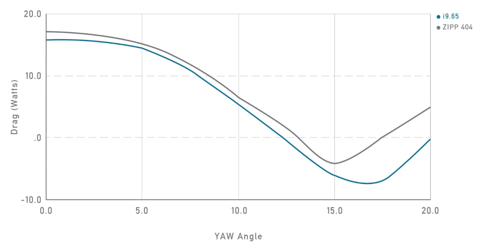 i9.65 wind tunnel data with 25mm tyre
