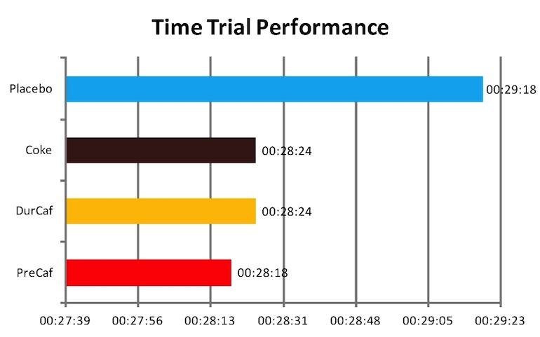 Figure 2: Results of the 7 kJ/kg Time Trial following 120 min of steady-state cycling at 82.5% of peak power output.  Placebo = Capsules not containing caffeine taken 1 hour prior to the ride. Coke = 2 X 5mLkg body weight of Coca Cola consumed from 100-120minutes of the steady state ride. Total caffeine = 1mg/kg. DurCaf = Capsules containing 1mg/kg caffeine taken every 20 minutes during the steady state ride (total of 6mg/kg). PreCaf = Capsules containing 6mg/kg caffeine taken 1 hour  prior to the steady state ride. Drawn from results in J Appl Physiol 93:990-999, 2002.