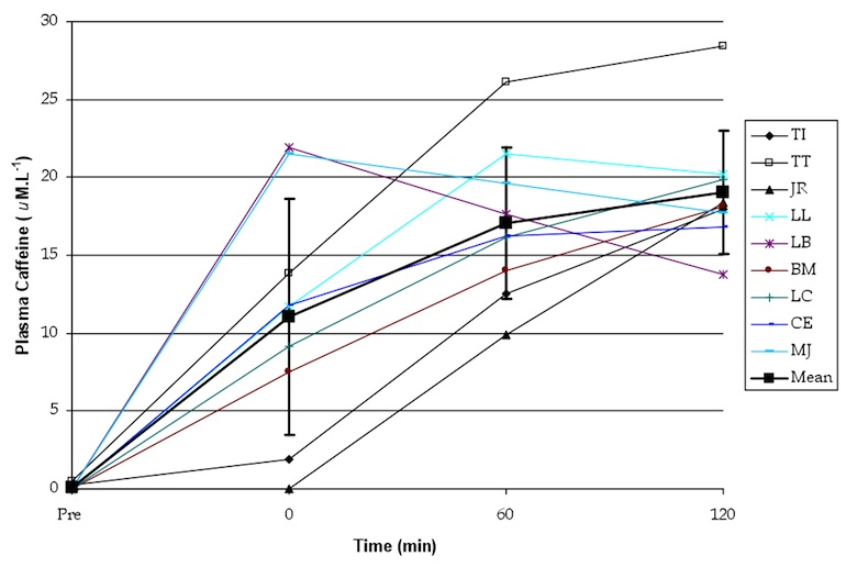 Figure 4: Average (mean) and individual blood caffeine responses after consumption of 3mg/kg caffeine. Note that the time point 0 on the graph represents when the participants started exercise, one hour after ingesting the caffeine capsules. Source: Desbrow B et. al. The effects of caffeine on endurance cycling performance and exogenous carbohydrate oxidation: a dose-response study. Presentation from the European College of Sports Science Congress, 2008.