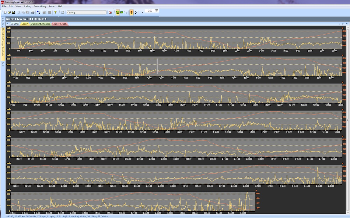 This graph shows Gracie's power output over the course of the race (yellow line), plotted with the course's elevation (red line).