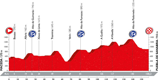 The profile for stage 7, one of several stages that might suit the fast-finishers.