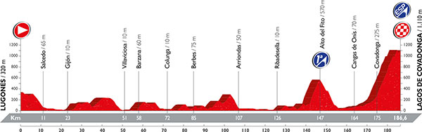 Stage 10 profile, the race's first major uphill finish.