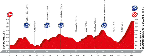 The profile for stage 20, the race's last GC-defining stage.