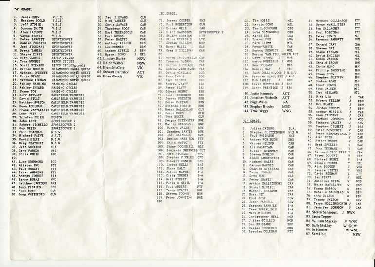 Start list for the 1994 edition of the Tour of Bright, including Cadel Evans in B Grade.