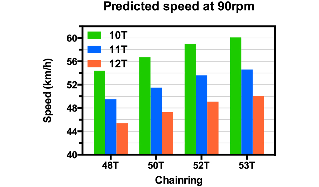 Top speed achieved at 90rpm on popular gearing setups