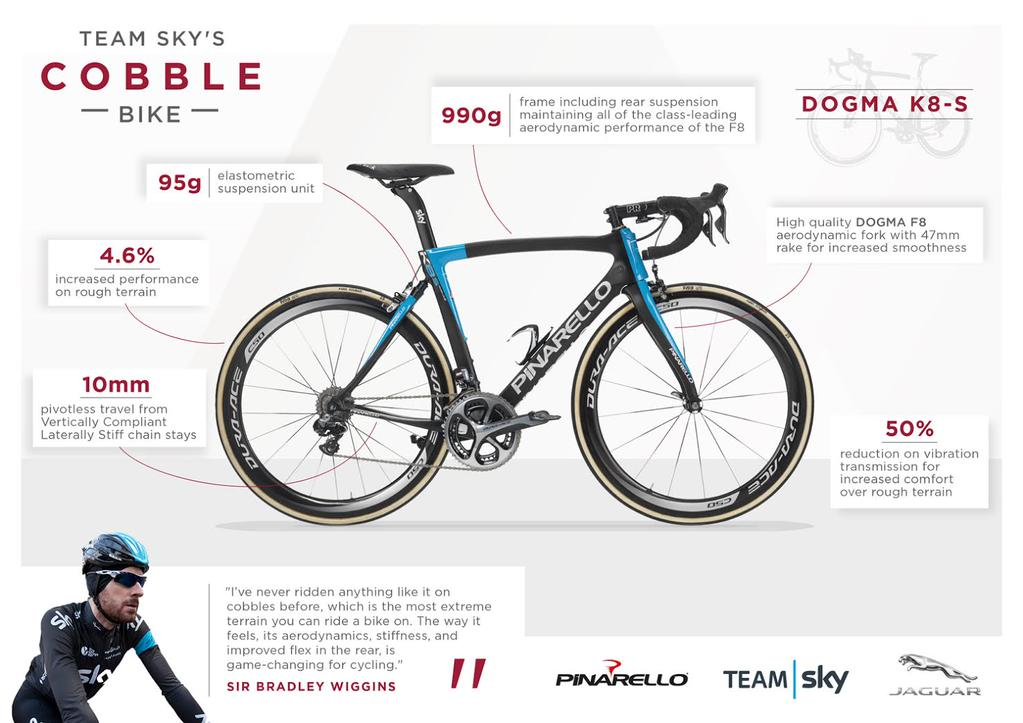 Geraint Thomas and Luke Rowe will be among the first of Team Sky race the new Pinarello Dogma K8-S at the Tour of Flanders. The mechanical rear suspension system (named the DSS 1.0) features a elastomer rear shock and flexible flat carbon chainstays to take the edge off the cobbles.